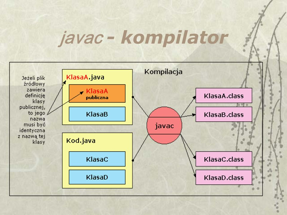 javac - kompilator