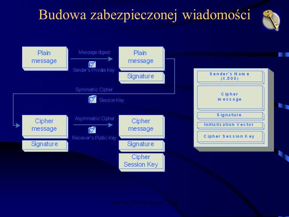mgr inż. Piotr Kopniak 20049 Budowa zabezpieczonej wiadomości