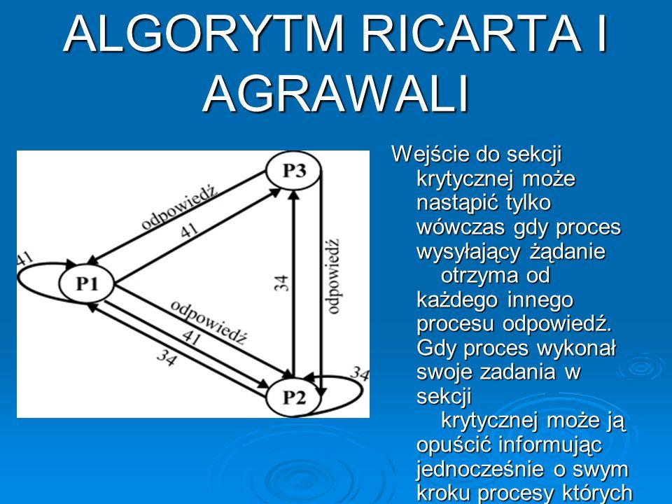 ALGORYTM RICARTA I AGRAWALI Wejście do sekcji krytycznej może nastąpić tylko wówczas gdy proces wysyłający żądanie otrzyma od każdego innego procesu o