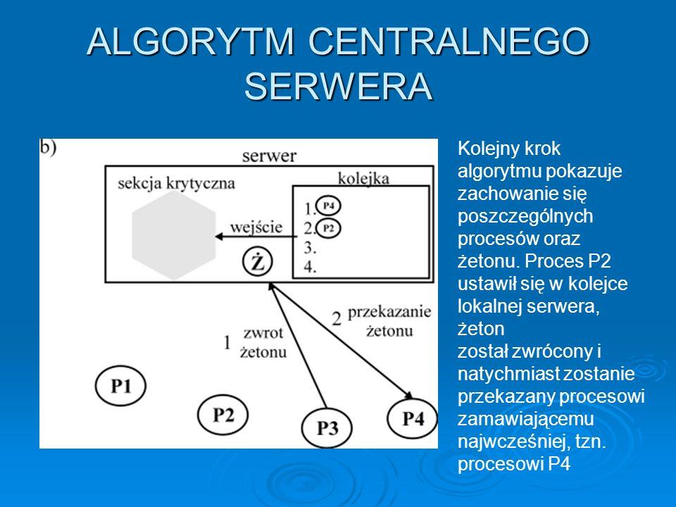 ALGORYTM RICARTA I AGRAWALI Wejście do sekcji krytycznej może nastąpić tylko wówczas gdy proces wysyłający żądanie otrzyma od każdego innego procesu odpowiedź.