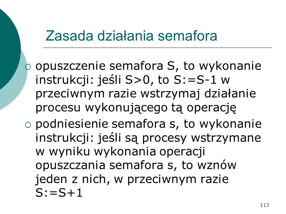 113 Zasada działania semafora opuszczenie semafora S, to wykonanie instrukcji: jeśli S>0, to S:=S-1 w przeciwnym razie wstrzymaj działanie procesu wyk