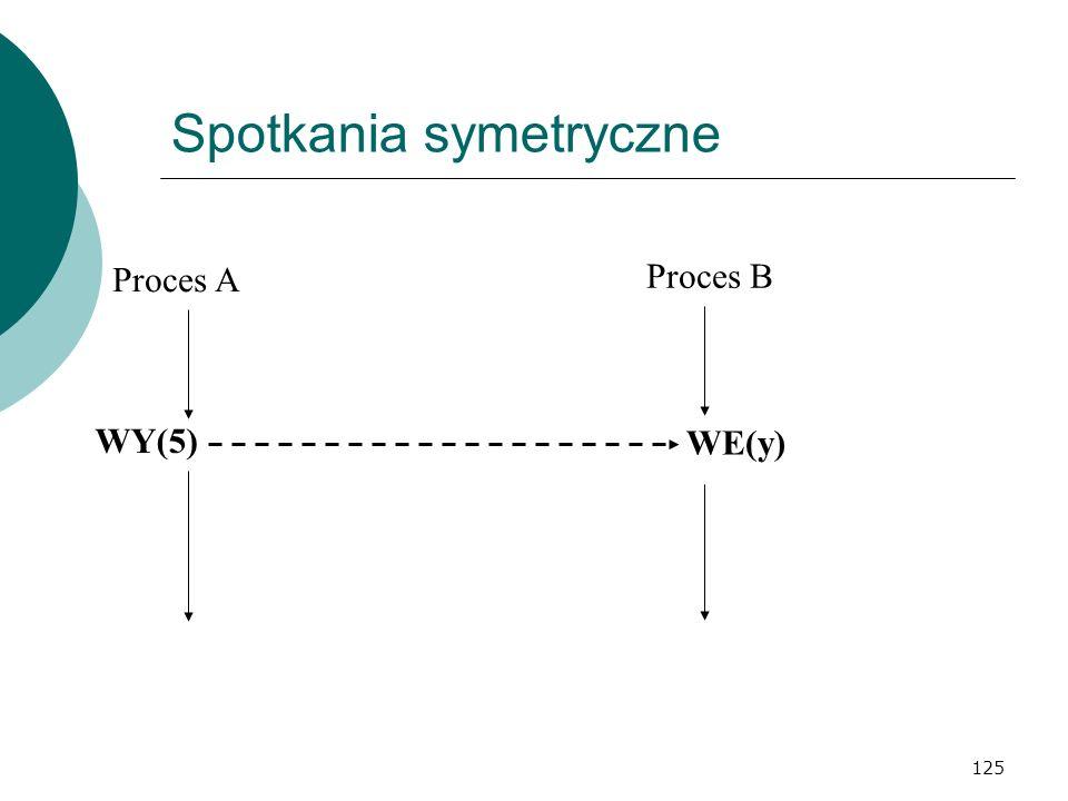 125 Spotkania symetryczne Proces A Proces B WY(5) WE(y)