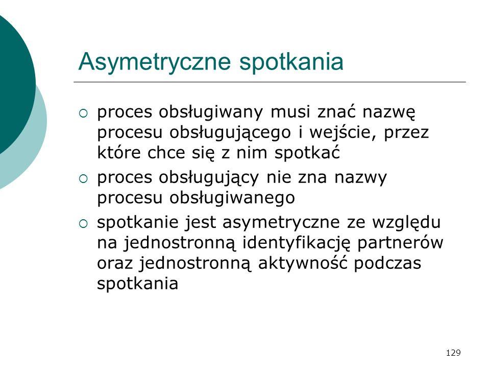 129 Asymetryczne spotkania proces obsługiwany musi znać nazwę procesu obsługującego i wejście, przez które chce się z nim spotkać proces obsługujący n
