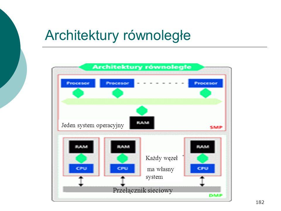 182 Architektury równoległe Jeden system operacyjny Każdy węzeł ma własny system Przełącznik sieciowy