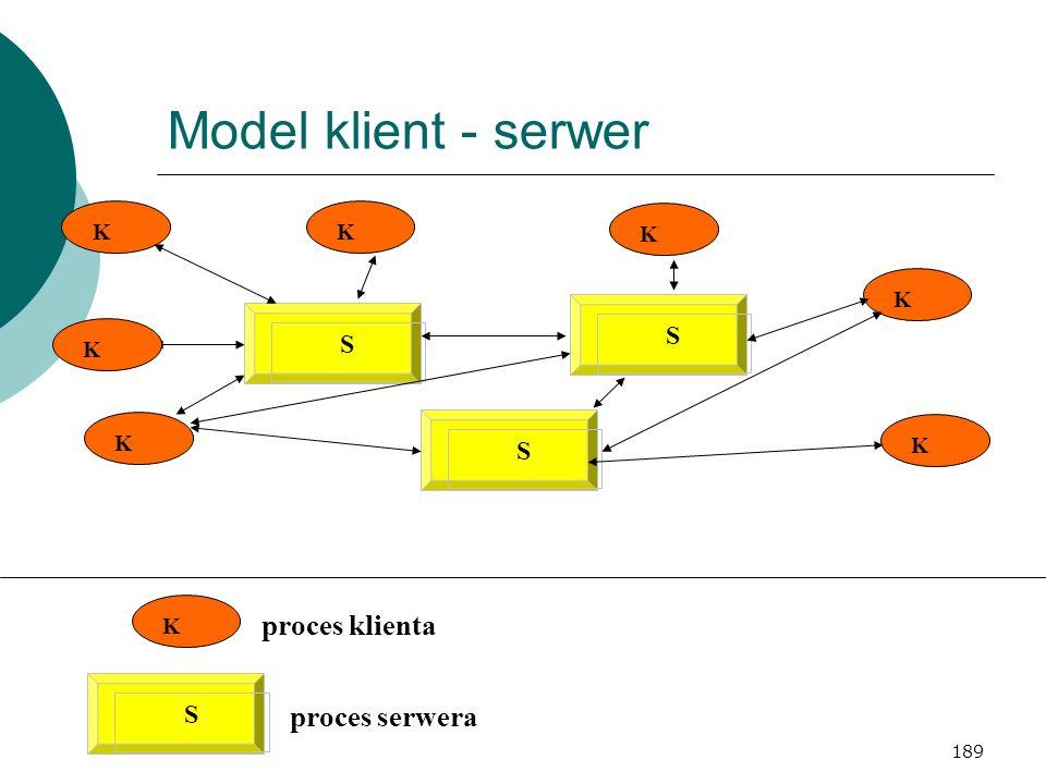 189 Model klient - serwer K S KKKKKKK SSS proces klienta proces serwera