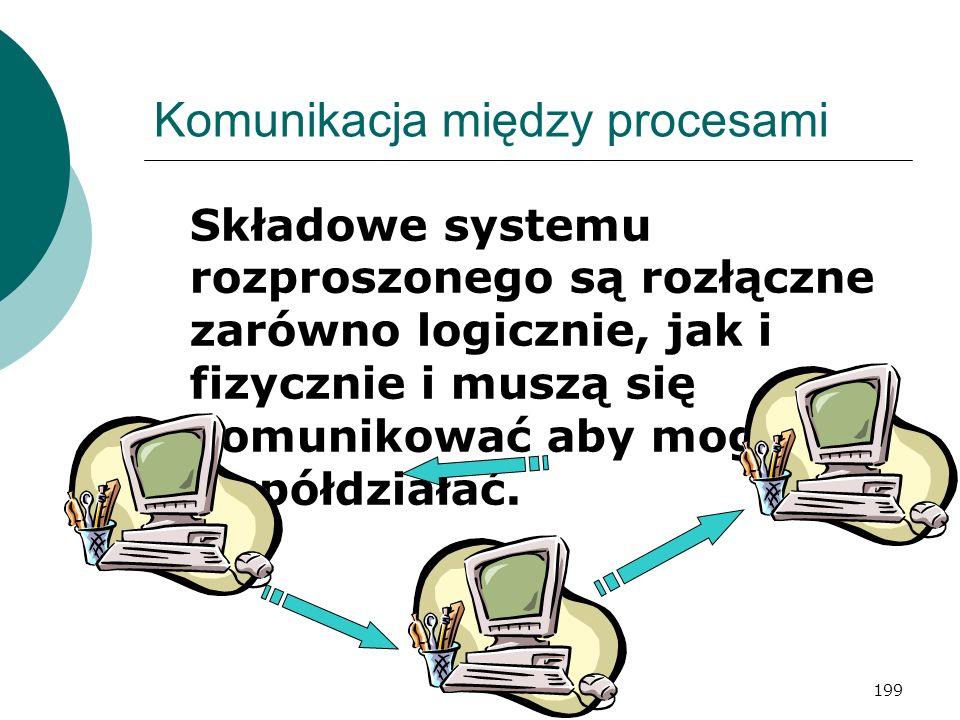 199 Komunikacja między procesami Składowe systemu rozproszonego są rozłączne zarówno logicznie, jak i fizycznie i muszą się komunikować aby mogły wspó