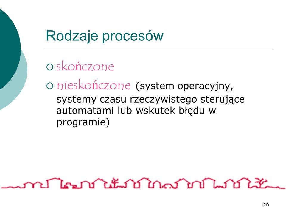 20 Rodzaje procesów skończone nieskończone (system operacyjny, systemy czasu rzeczywistego sterujące automatami lub wskutek błędu w programie)