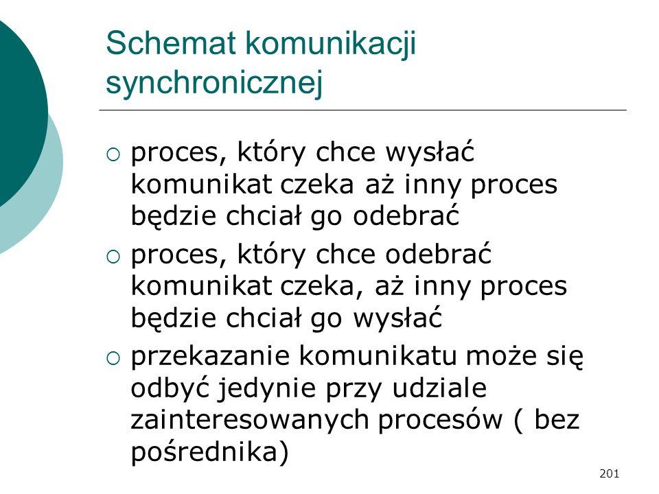 201 Schemat komunikacji synchronicznej proces, który chce wysłać komunikat czeka aż inny proces będzie chciał go odebrać proces, który chce odebrać ko