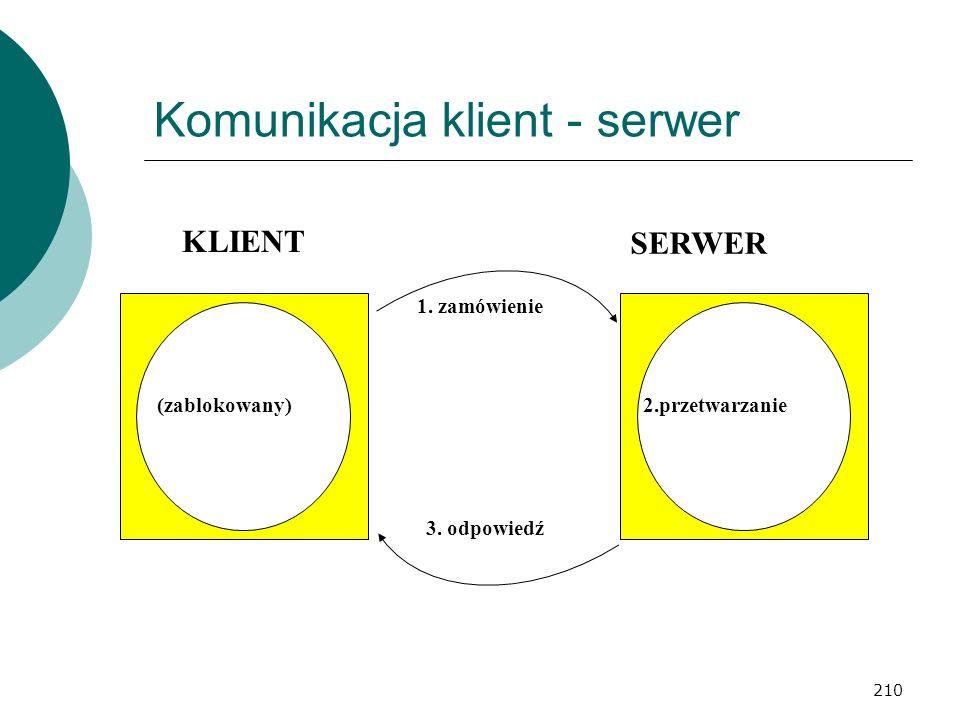 210 Komunikacja klient - serwer KLIENT (zablokowany) SERWER 2.przetwarzanie 1. zamówienie 3. odpowiedź