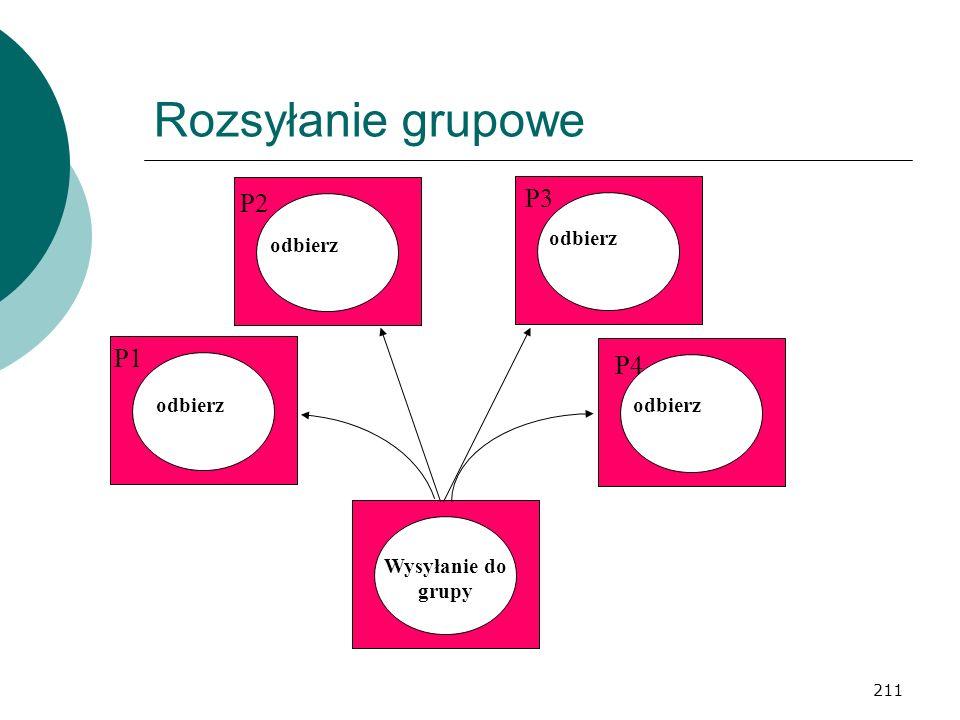 211 Rozsyłanie grupowe Wysyłanie do grupy odbierz P2 P3 P4 P1