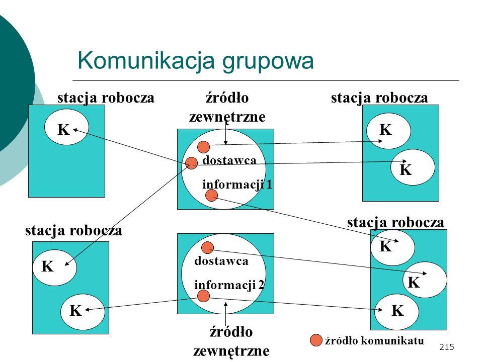 215 Komunikacja grupowa stacja robocza źródło zewnętrzne K K K K K K K K dostawca informacji 2 dostawca informacji 1 źródło komunikatu