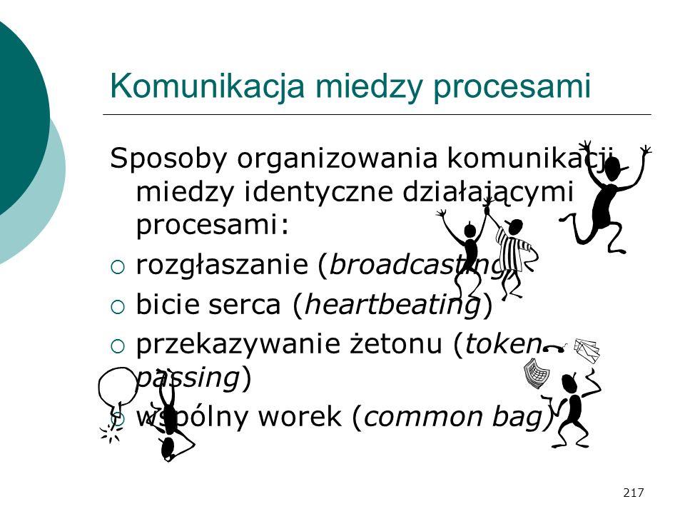 217 Komunikacja miedzy procesami Sposoby organizowania komunikacji miedzy identyczne działającymi procesami: rozgłaszanie (broadcasting) bicie serca (