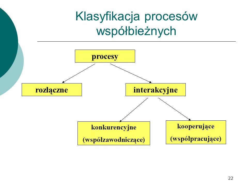 22 Klasyfikacja procesów współbieżnych rozłączne procesy interakcyjne kooperujące (współpracujące) konkurencyjne (współzawodniczące)