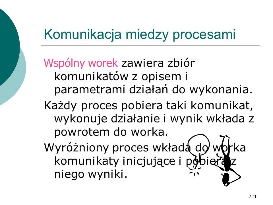 221 Komunikacja miedzy procesami Wspólny worek zawiera zbiór komunikatów z opisem i parametrami działań do wykonania. Każdy proces pobiera taki komuni
