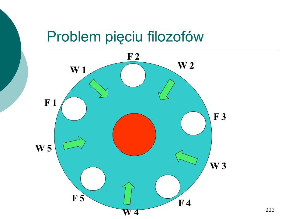 223 Problem pięciu filozofów F 5 F 1 F 2 F 3 F 4 W 1 W 5 W 4 W 3 W 2
