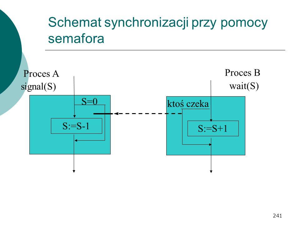 241 Schemat synchronizacji przy pomocy semafora Proces A Proces B S:=S-1 S=0 signal(S) S:=S+1 ktoś czeka wait(S)