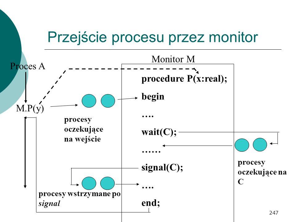 247 Przejście procesu przez monitor Proces A M.P(y) Monitor M procedure P(x:real); begin …. wait(C); …… signal(C); …. end; procesy oczekujące na wejśc