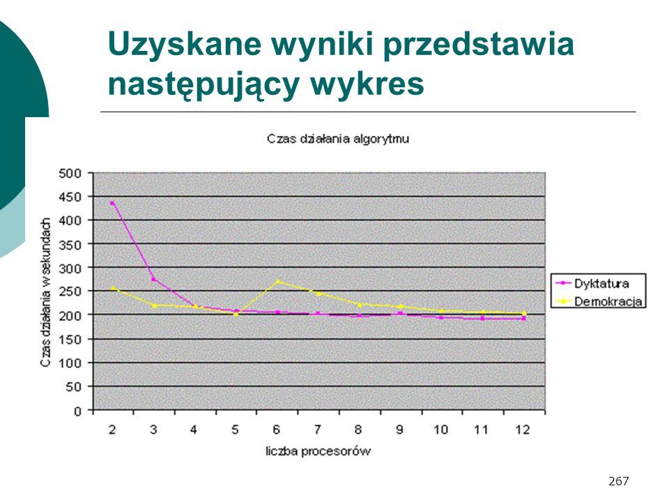 267 Uzyskane wyniki przedstawia następujący wykres