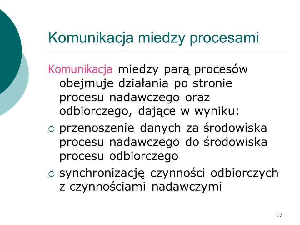 27 Komunikacja miedzy procesami Komunikacja miedzy parą procesów obejmuje działania po stronie procesu nadawczego oraz odbiorczego, dające w wyniku: p