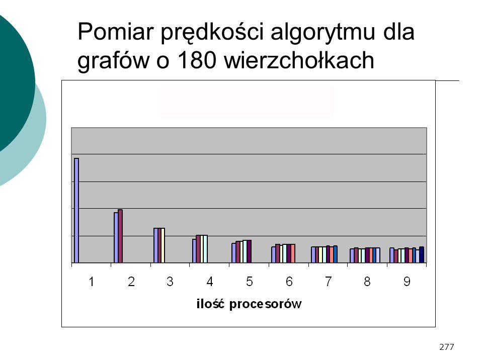 277 Pomiar prędkości algorytmu dla grafów o 180 wierzchołkach