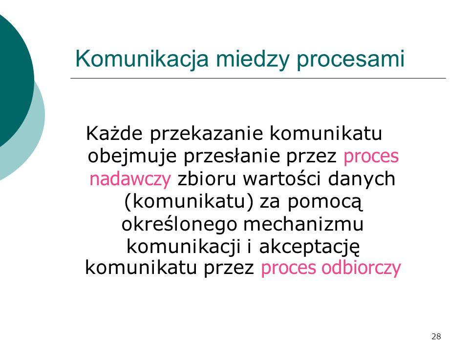 28 Komunikacja miedzy procesami Każde przekazanie komunikatu obejmuje przesłanie przez proces nadawczy zbioru wartości danych (komunikatu) za pomocą o