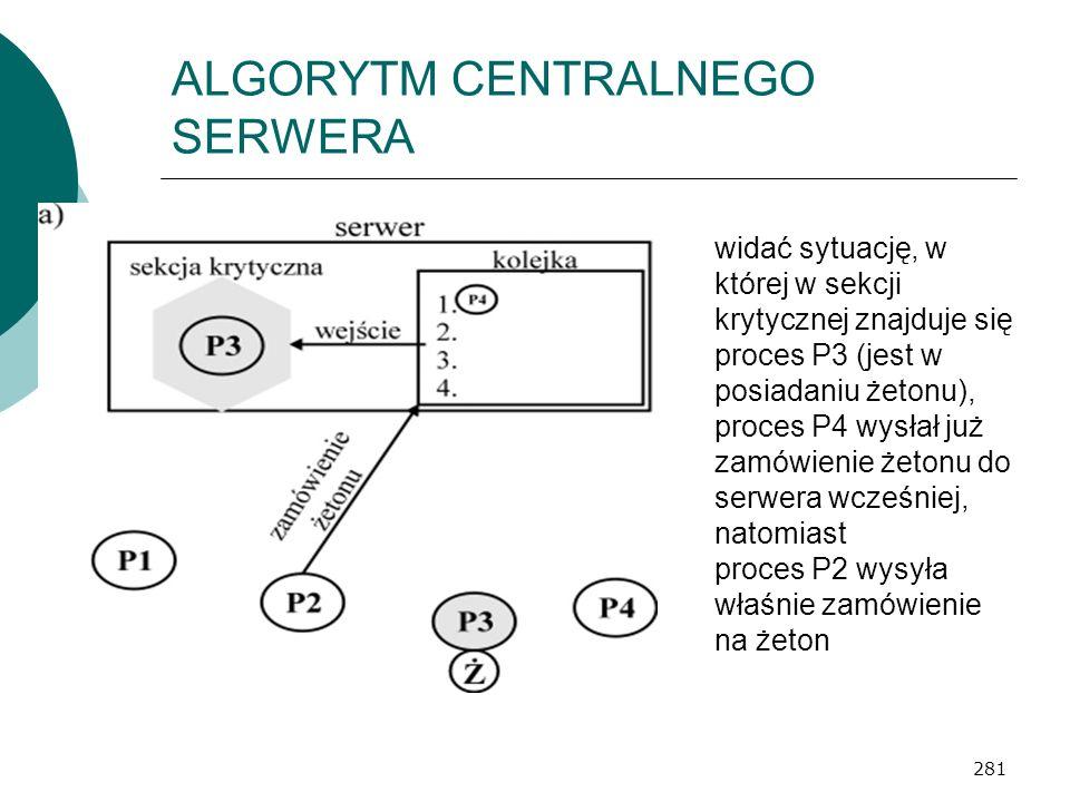 281 ALGORYTM CENTRALNEGO SERWERA widać sytuację, w której w sekcji krytycznej znajduje się proces P3 (jest w posiadaniu żetonu), proces P4 wysłał już