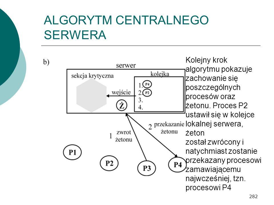 282 ALGORYTM CENTRALNEGO SERWERA Kolejny krok algorytmu pokazuje zachowanie się poszczególnych procesów oraz żetonu. Proces P2 ustawił się w kolejce l