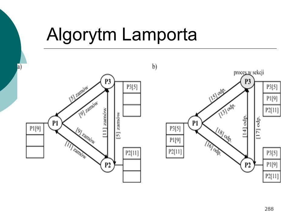 288 Algorytm Lamporta