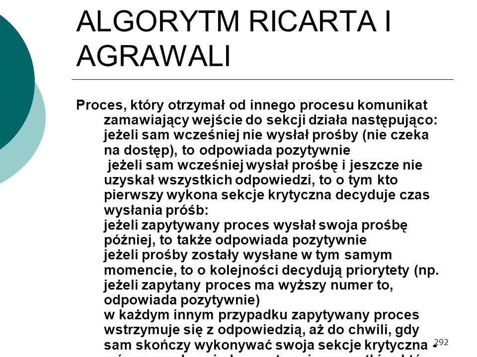 292 ALGORYTM RICARTA I AGRAWALI Proces, który otrzymał od innego procesu komunikat zamawiający wejście do sekcji działa następująco: 1.jeżeli sam wcze