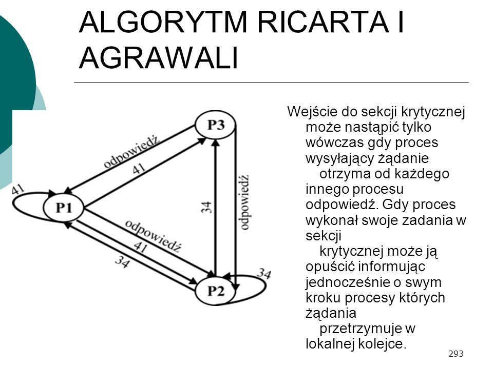 293 ALGORYTM RICARTA I AGRAWALI Wejście do sekcji krytycznej może nastąpić tylko wówczas gdy proces wysyłający żądanie otrzyma od każdego innego proce