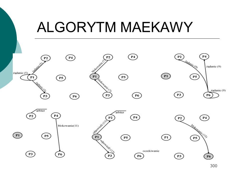 300 ALGORYTM MAEKAWY