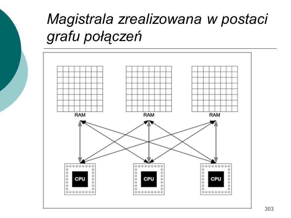 303 Magistrala zrealizowana w postaci grafu połączeń