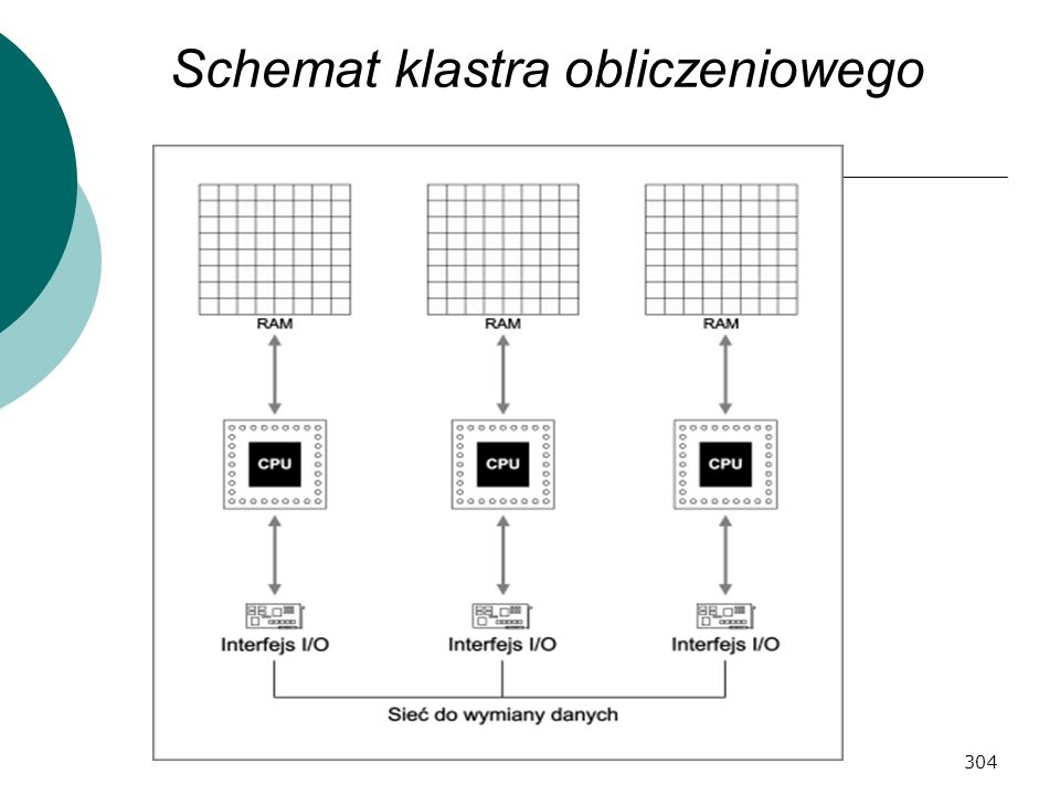 304 Schemat klastra obliczeniowego
