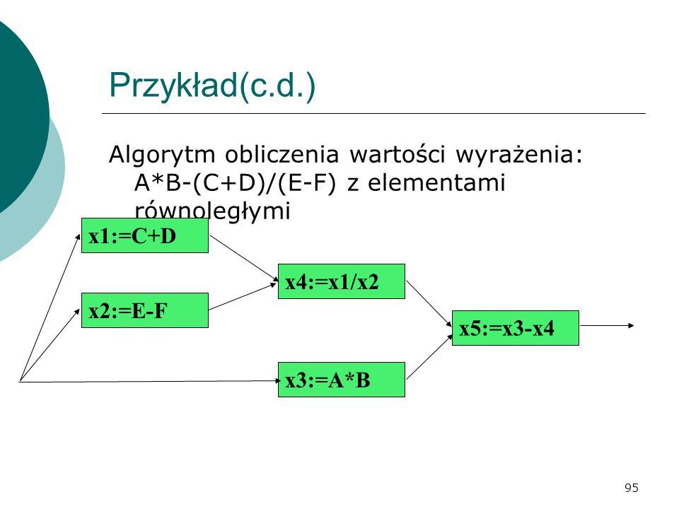 95 Przykład(c.d.) Algorytm obliczenia wartości wyrażenia: A*B-(C+D)/(E-F) z elementami równoległymi x1:=C+D x2:=E-F x4:=x1/x2 x3:=A*B x5:=x3-x4