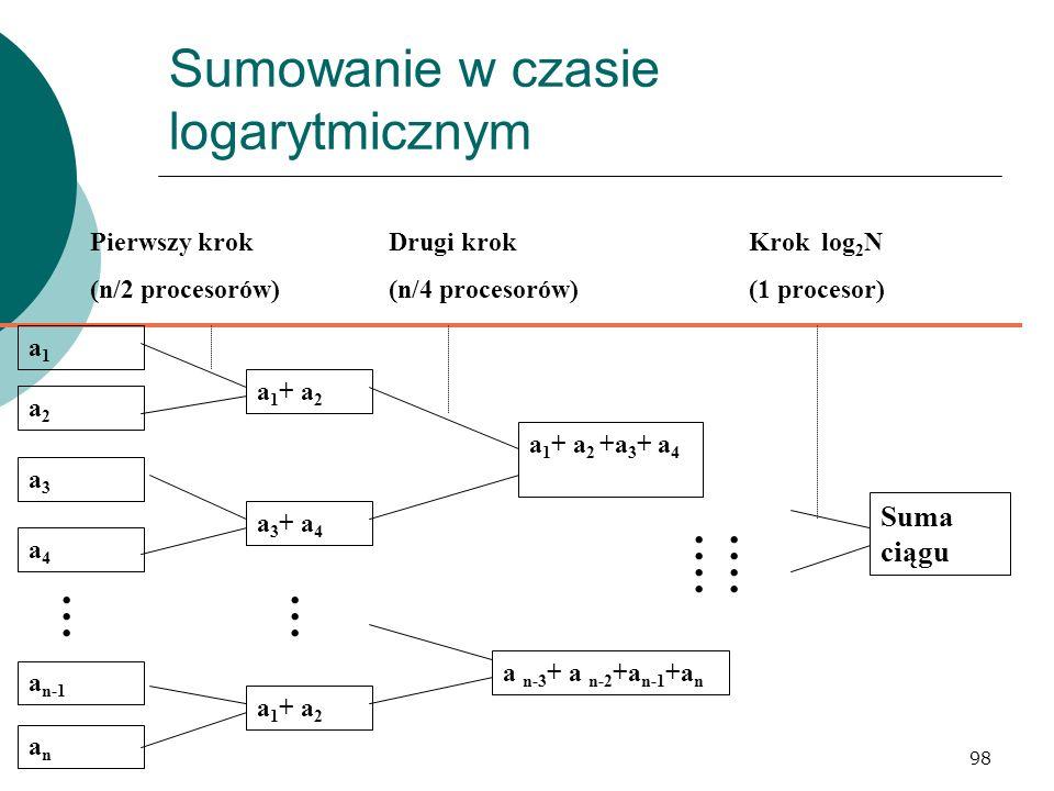 98 Sumowanie w czasie logarytmicznym Drugi krok (n/4 procesorów) Pierwszy krok (n/2 procesorów) Krok log 2 N (1 procesor) a n-1 a1a1 a2a2 anan a4a4 a3