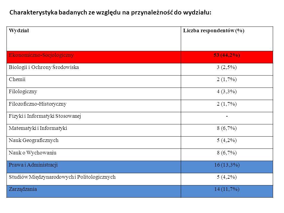 WydziałLiczba respondentów (%) Ekonomiczno-Socjologiczny53 (44,2%) Biologii i Ochrony Środowiska3 (2,5%) Chemii2 (1,7%) Filologiczny4 (3,3%) Filozofic