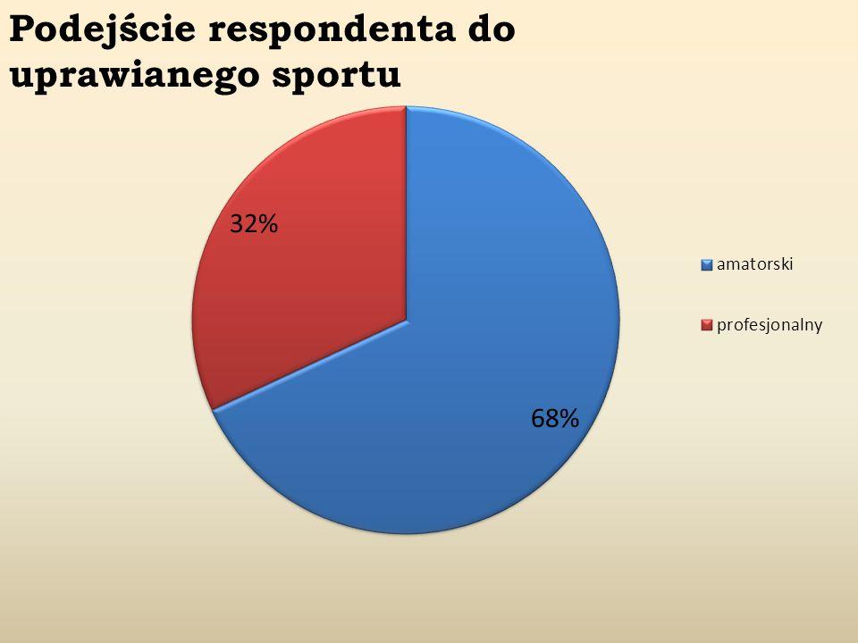 Zestawienie poziomu usportowienia podejściem respondenta do uprawianego przez niego sportu niski-amatorski43,36% średni-amatorski5042,02% wysoki amatorski2722,69% niski-profesjonalny00% średni-profesjonalny86,72% wysoki-profesjonalny3025,21% SUMA119100% Okazuje się, że najwięcej, bo trochę ponad 42% jest respondentów amatorów ze średnim poziomem usportowienia.