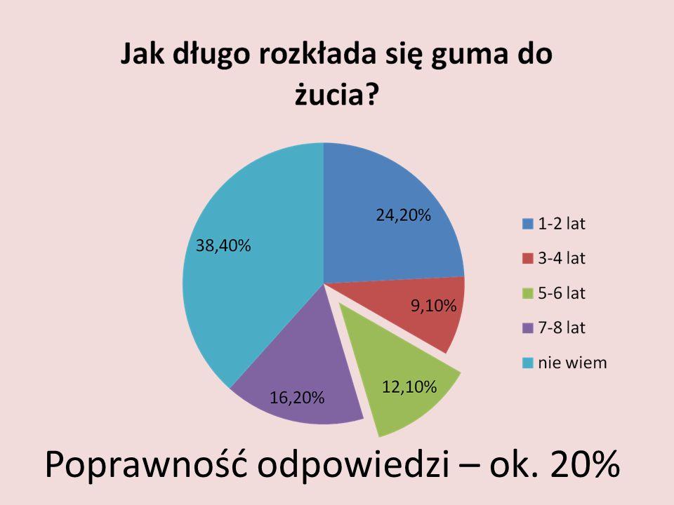 Poprawność odpowiedzi – ok. 20%