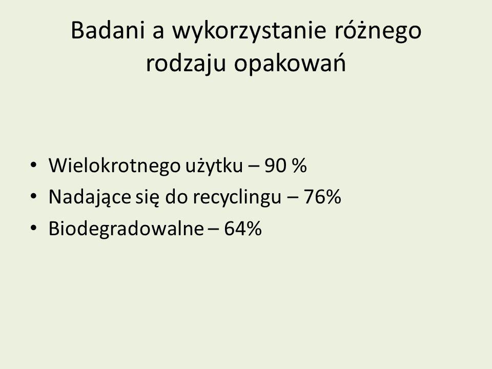 Badani a wykorzystanie różnego rodzaju opakowań Wielokrotnego użytku – 90 % Nadające się do recyclingu – 76% Biodegradowalne – 64%