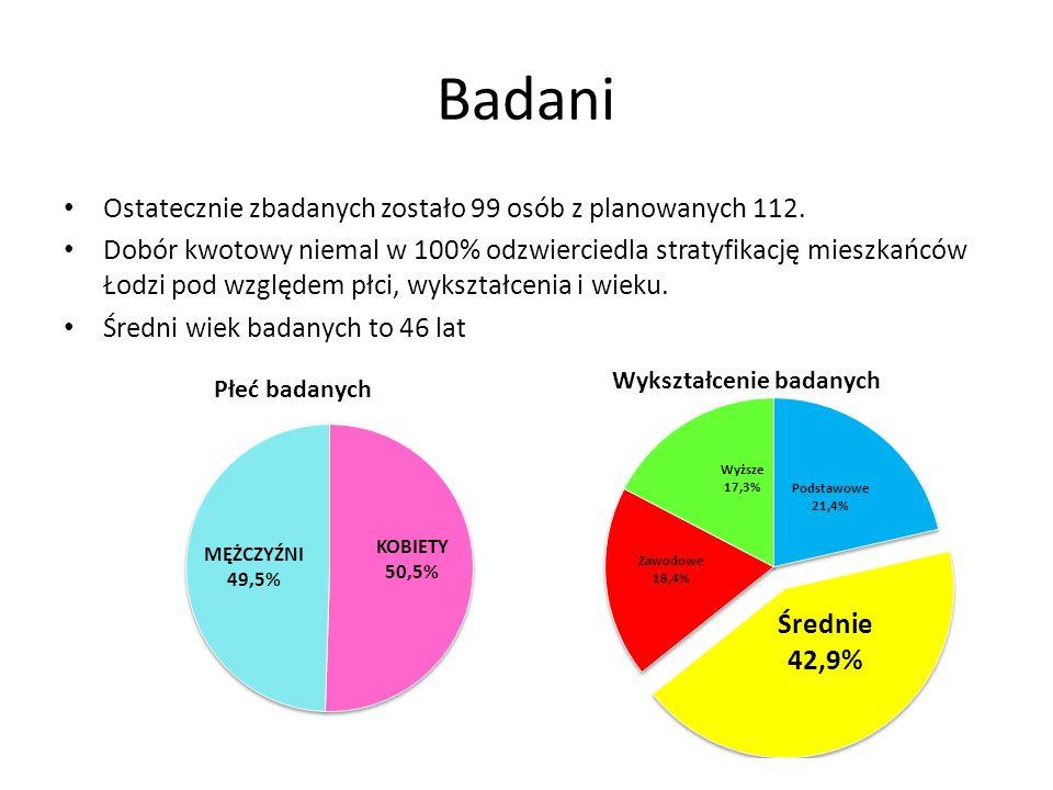 Badani Ostatecznie zbadanych zostało 99 osób z planowanych 112. Dobór kwotowy niemal w 100% odzwierciedla stratyfikację mieszkańców Łodzi pod względem
