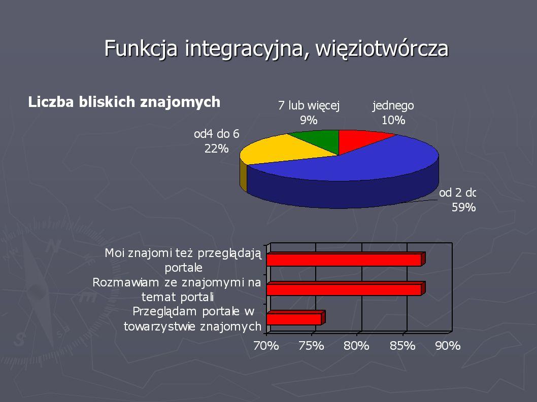 Funkcja integracyjna, więziotwórcza