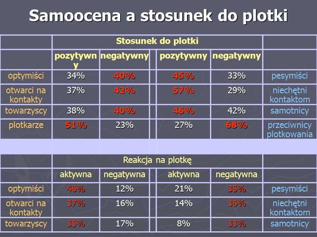 Samoocena a stosunek do plotki Stosunek do plotki pozytywn y negatywnypozytywnynegatywny optymiści34%40%45%33%pesymiści otwarci na kontakty37%42%57%29