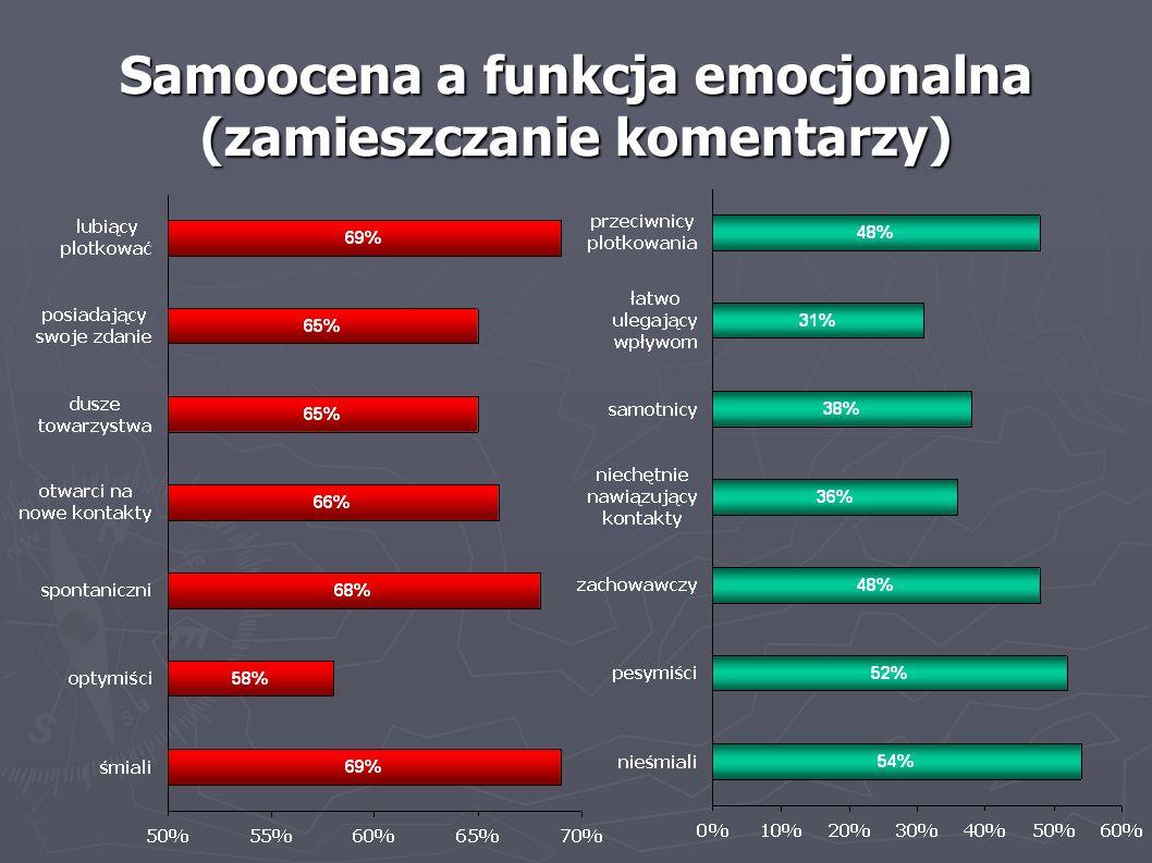 Samoocena a funkcja emocjonalna (zamieszczanie komentarzy)
