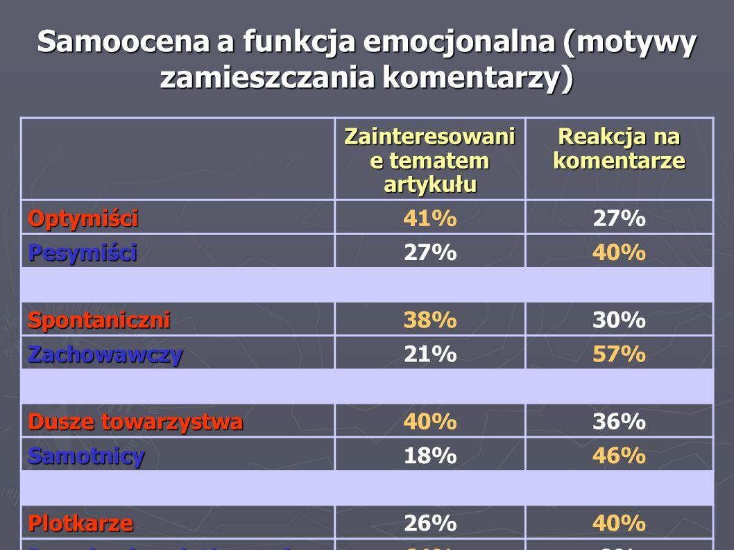 Samoocena a funkcja emocjonalna (motywy zamieszczania komentarzy) Zainteresowani e tematem artykułu Reakcja na komentarze Optymiści41%27% Pesymiści 40