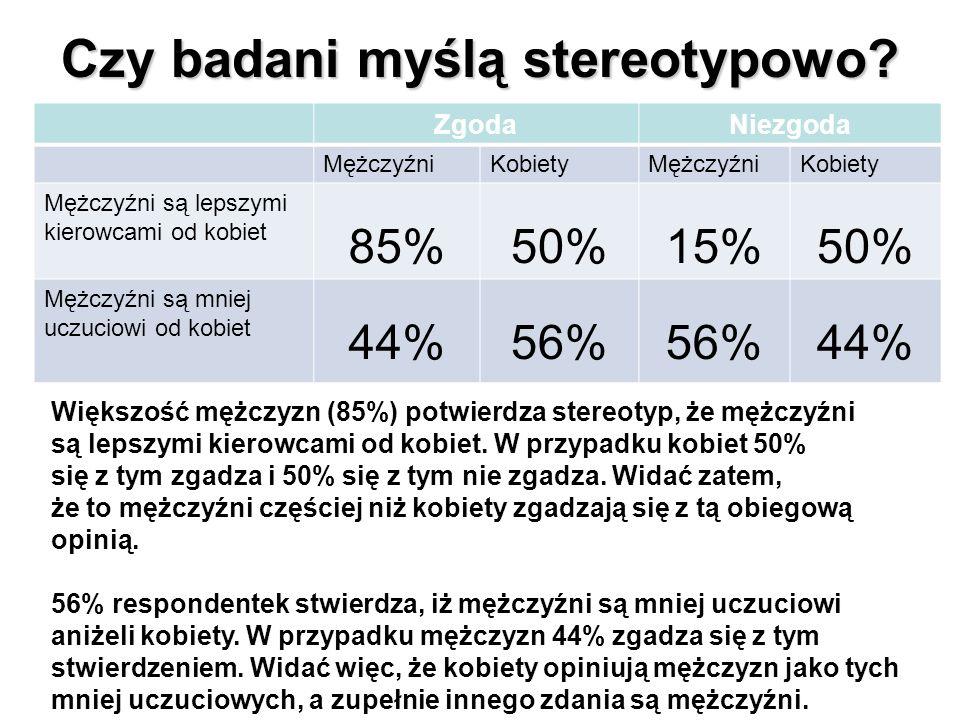 Czy badani myślą stereotypowo? ZgodaNiezgoda MężczyźniKobietyMężczyźniKobiety Mężczyźni są lepszymi kierowcami od kobiet 85%50%15%50% Mężczyźni są mni