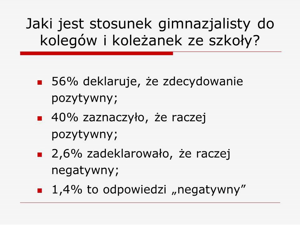Jaki jest stosunek gimnazjalisty do kolegów i koleżanek ze szkoły? 56% deklaruje, że zdecydowanie pozytywny; 40% zaznaczyło, że raczej pozytywny; 2,6%