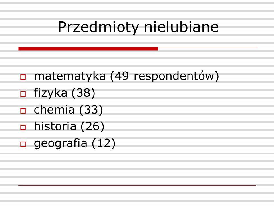 Przedmioty nielubiane matematyka (49 respondentów) fizyka (38) chemia (33) historia (26) geografia (12)