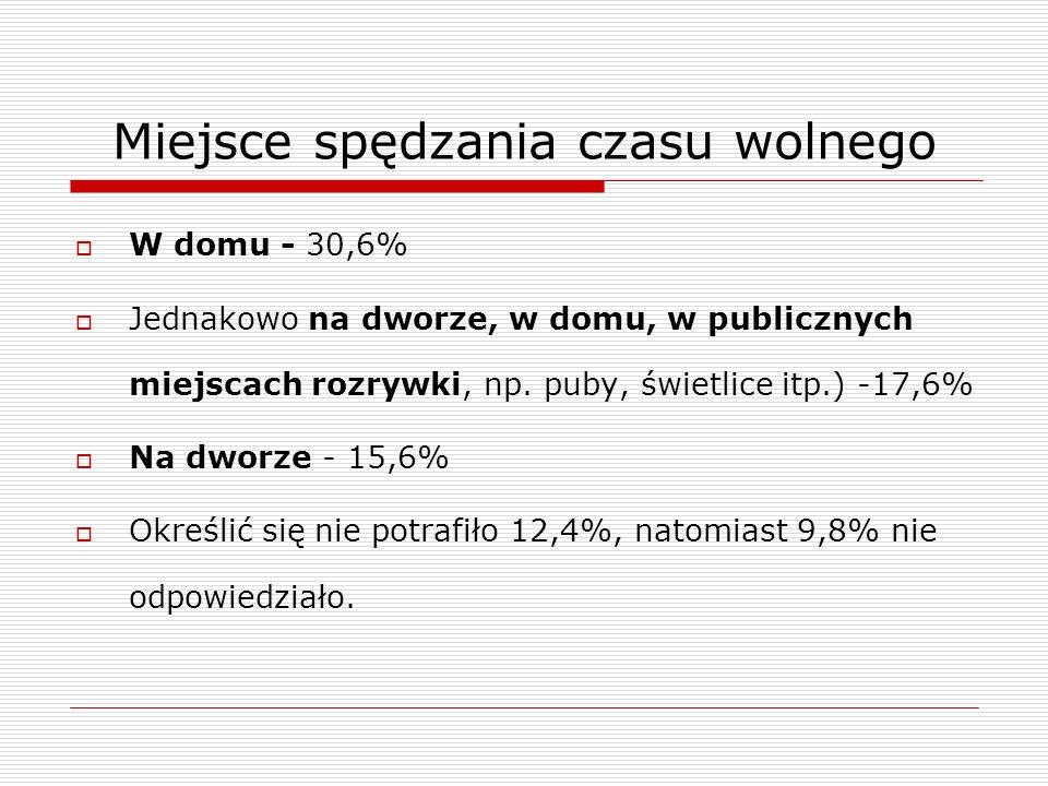 Miejsce spędzania czasu wolnego W domu - 30,6% Jednakowo na dworze, w domu, w publicznych miejscach rozrywki, np. puby, świetlice itp.) -17,6% Na dwor