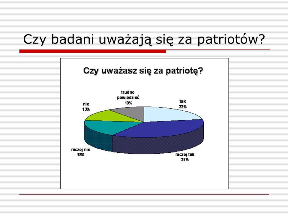 Czy badani uważają się za patriotów?