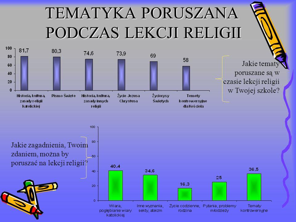 TEMATYKA PORUSZANA PODCZAS LEKCJI RELIGII Jakie tematy poruszane są w czasie lekcji religii w Twojej szkole? Jakie zagadnienia, Twoim zdaniem, można b
